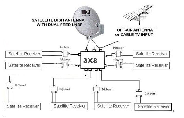 3x8 multi-switch sw38 satellite lnb bell dish network bev ... satellite dish setup diagram satellite dish components diagram