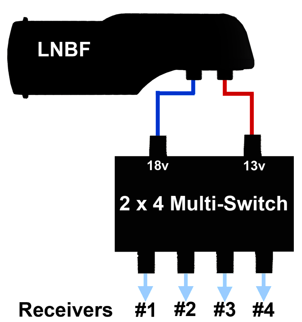 YOU MAY USE THESE SWITCH IN COMBINATION WITH OTHER SWITCHES OR DIPLEXERS: