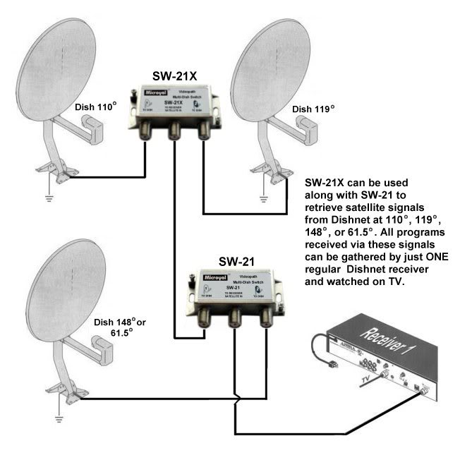 satellite wiring diagram for dish network tv dish network vip 222k wiring diagram for